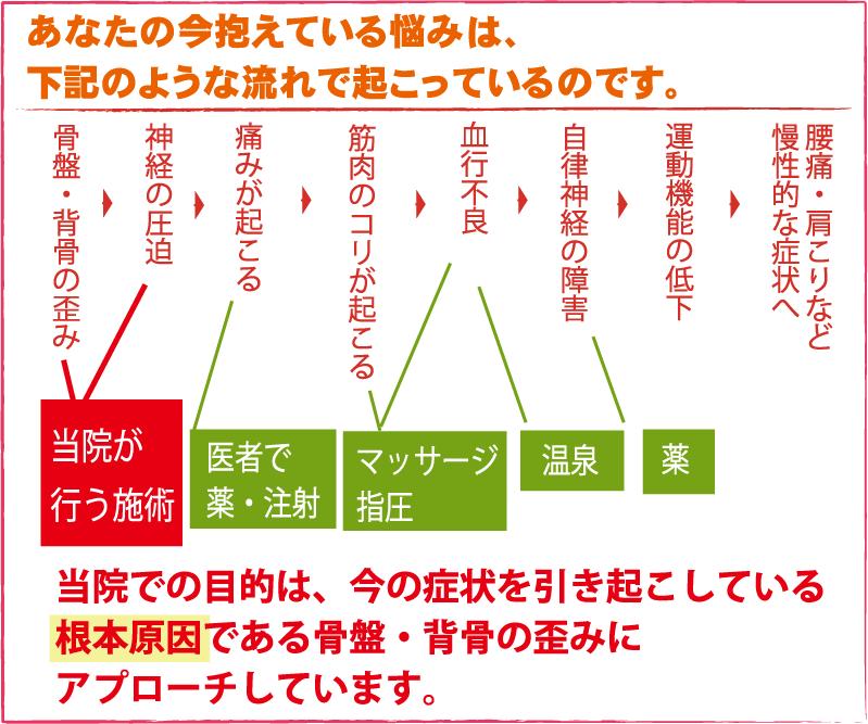 itami_flow